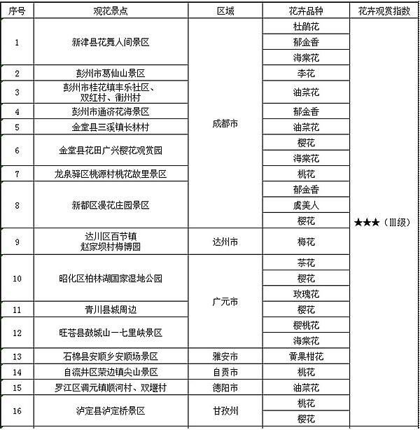四川省生态旅游协会监测发布2018年度全省花卉观赏指数