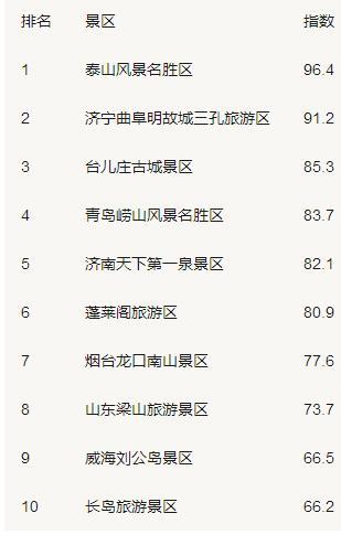 山东省最具影响力十大景区排行榜揭