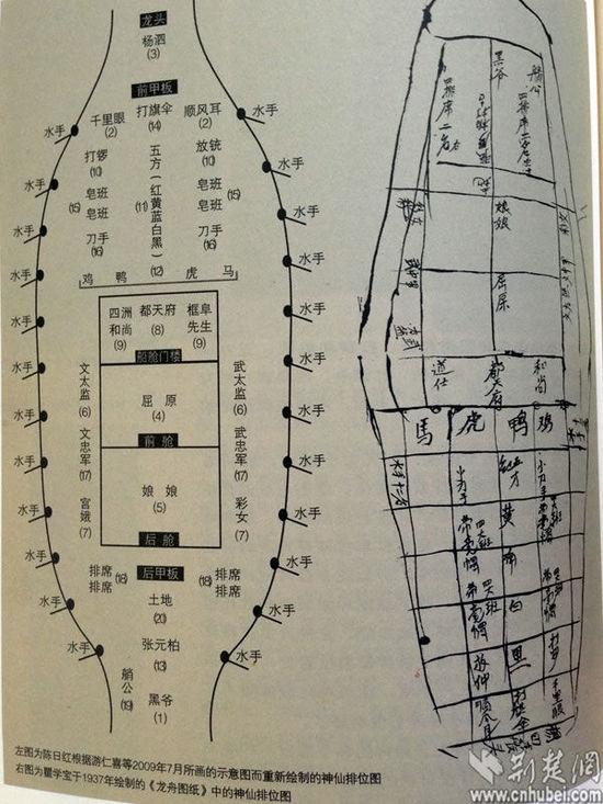 西塞神舟中的舟神排位图(位于中仓第二层的舟神不在其中)