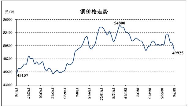 商务部:7月第一周生产资料价格保持下降 锌下降3.9%