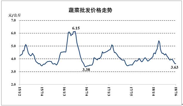商务部:7月第一周食用农产品价格降速减缓 鸡蛋下跌1.2%