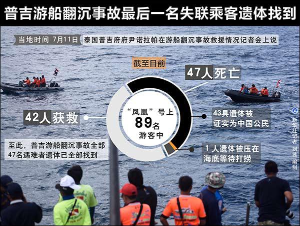 普吉游船倾覆事故最后一名失联乘客遗体找到