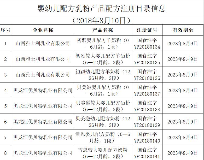 市场监管总局:雅士利等三家企业21个婴幼儿奶粉配方注册获批