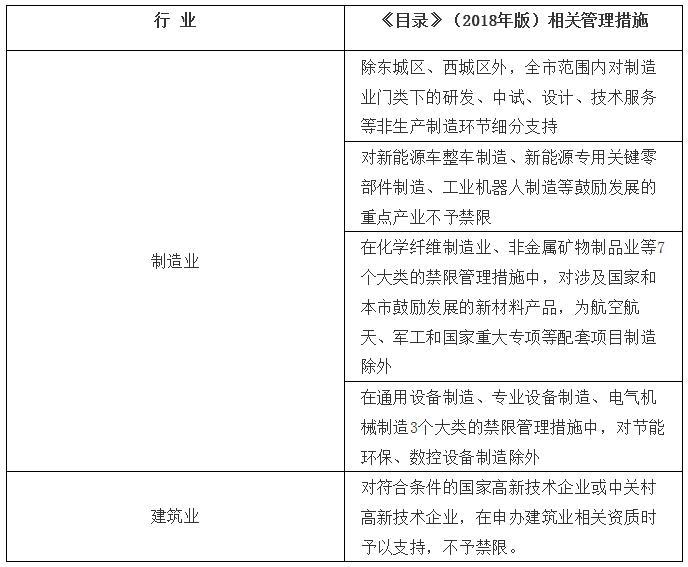 重磅!新版北京禁限目录公布,城区、副中心产业有重大变化