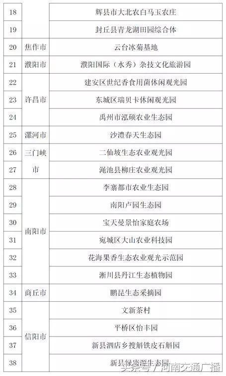 河南公示74家旅游特色村30家生态旅游示范镇(附名单)