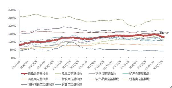 中国大宗商品价格指数下降0.5% 油料油脂类下降0.9% 大宗商品期货 第2张