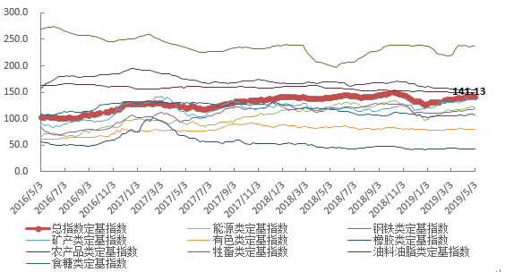 五月第一周中国大宗商品价格指数比前一周下降1.1点 能源类下降2.2%