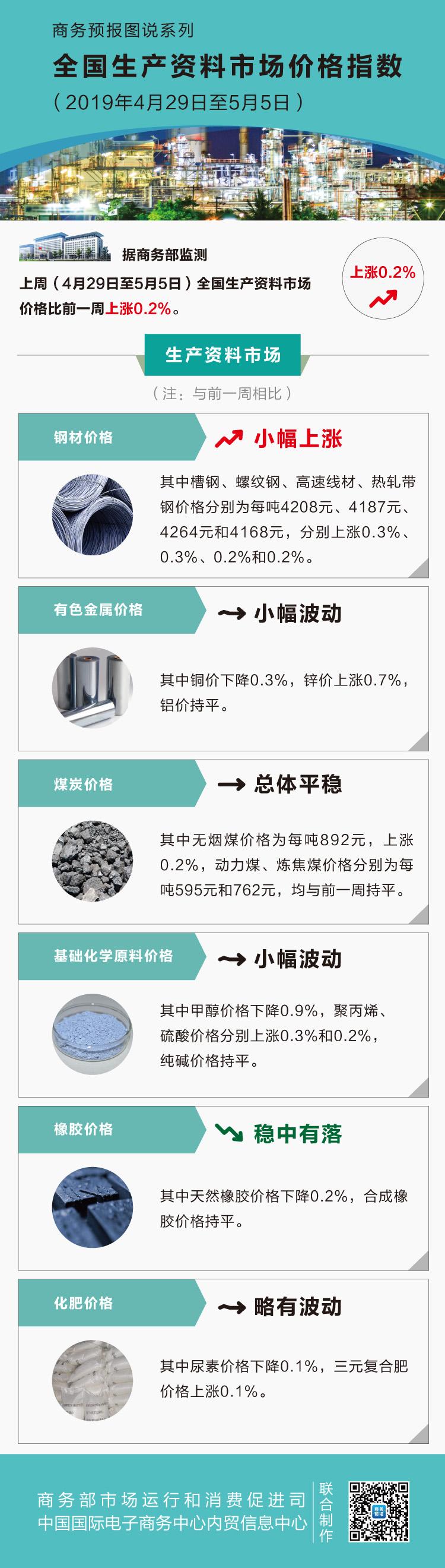 五月第一周生产资料价格小幅上涨 锌上涨0.7%