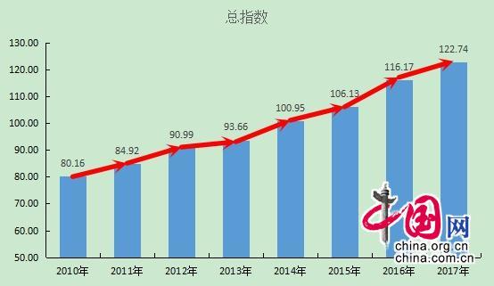 """首科指数总指数跑出""""加速度"""" 北京科技彰显中国实力"""