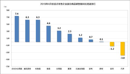 2019年4月份重点零售企业销售额同比增长2.2%