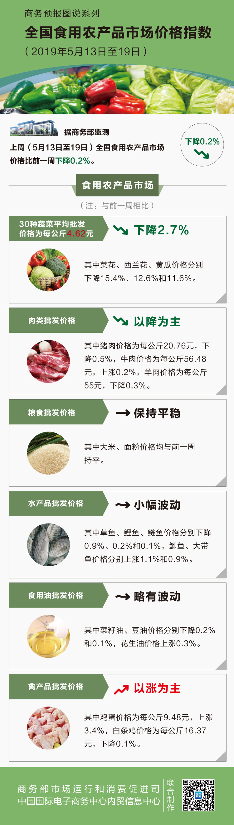 五月第三周食用农产品价格略有回落 菜花下降15.4%