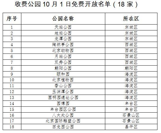 中国发布丨10月1日颐和园、香山、北京动物园等18家收费公园将免