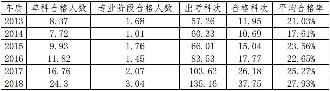 5663炸金花___2019年全国注册会计师考试结束 CPA通过率变高了?!