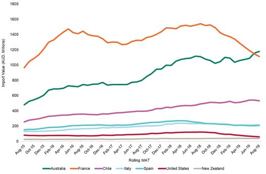超越法国创新高,澳洲成为中国的