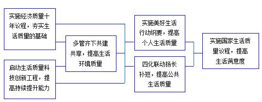 未来30年中国生活质量现代化的战略重点