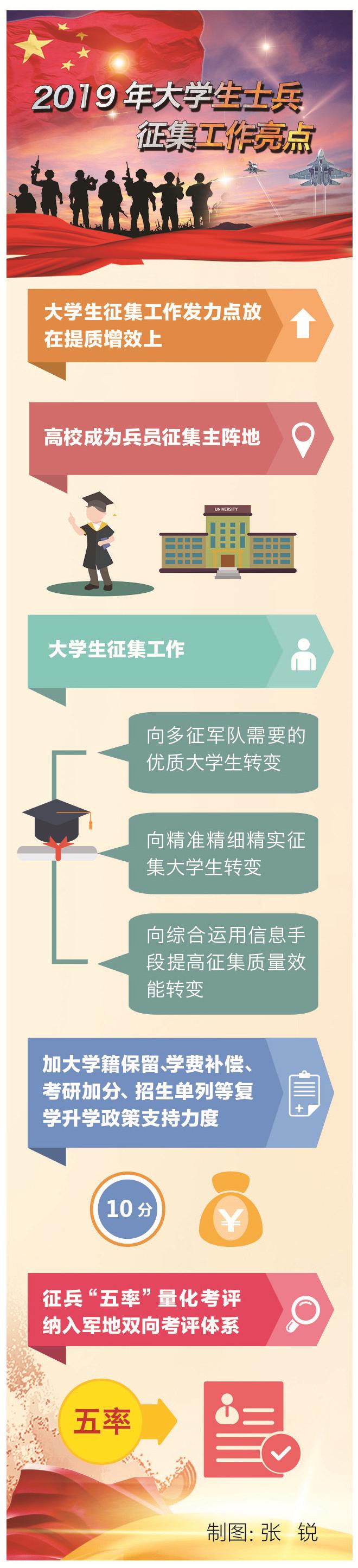 """2019年大学生士兵征集工作回眸 """"含金量""""一词首度公开提及"""
