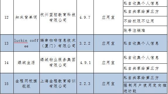 中国发布丨侵害用户权益!工信部要求这15款AP