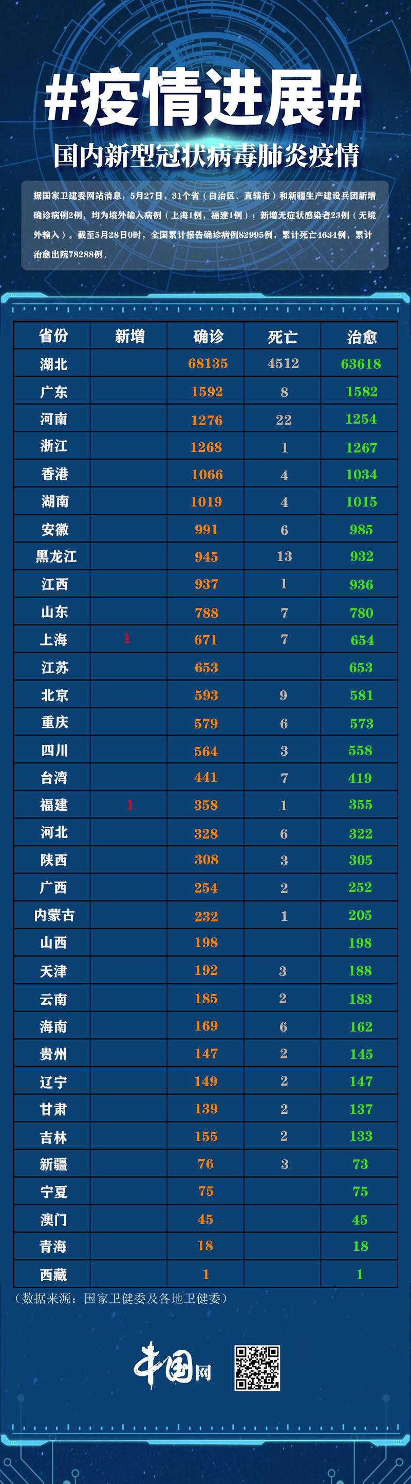 疫情图:31省区市新增新冠肺炎2例 无症状感染者新增23例