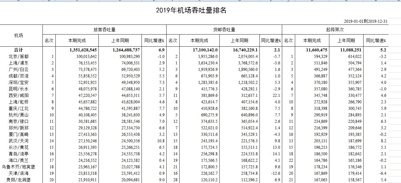 去年機場吞吐量北京居榜首 上海廣州位列2、3位