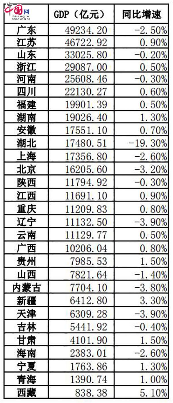 29个省区市公布上半年经济数据 18地GDP突破万亿元
