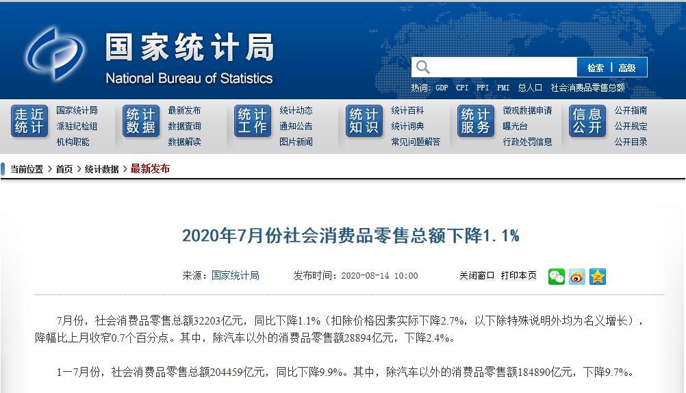 国家统计局:7月社会消费品零售总额32203亿元 同比下降1.1%