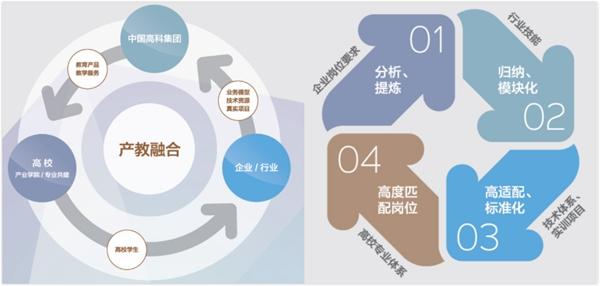 中国高科集团深化产教融合  助力高等教