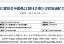 中国保健协会、中国饭店协会等23家社会组织评估被降级