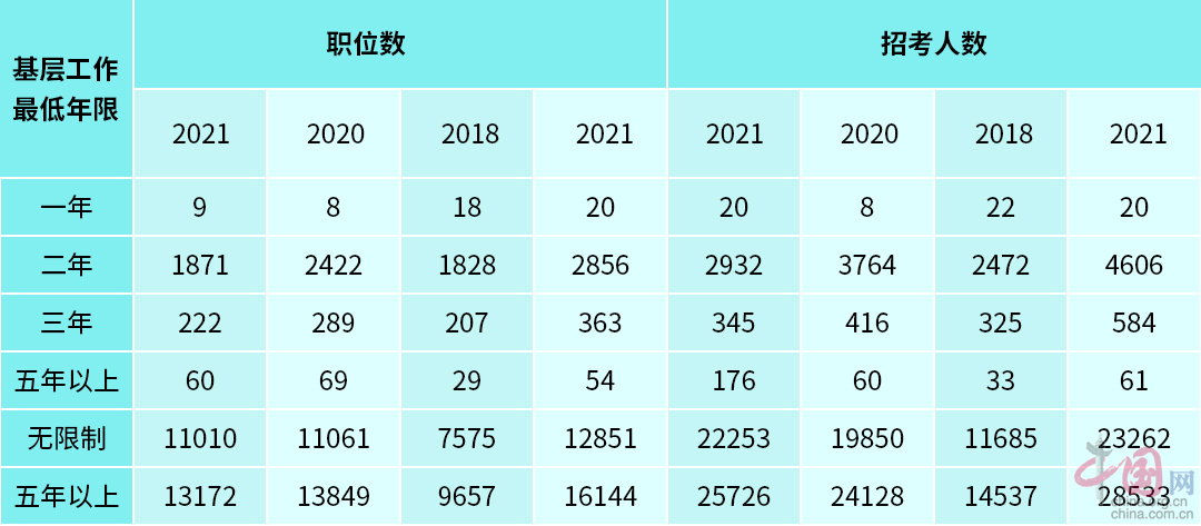 """犀鸟公考:2021国考是对应届生""""最具诚意""""的一次"""