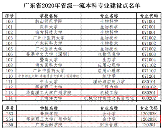 华南理工大学广州学院2个专业入选2020年