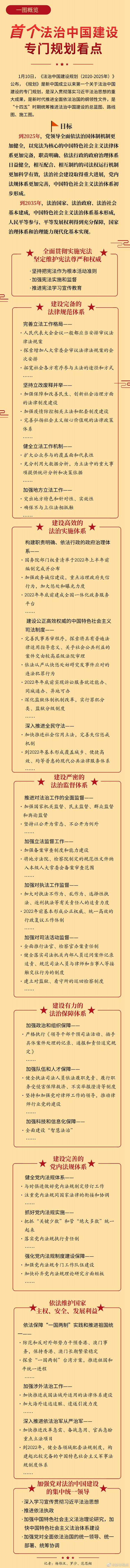 一图概览|首个法治中国建设专门规划看点