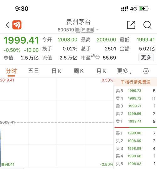 贵州茅台股价盘中跌破2000元
