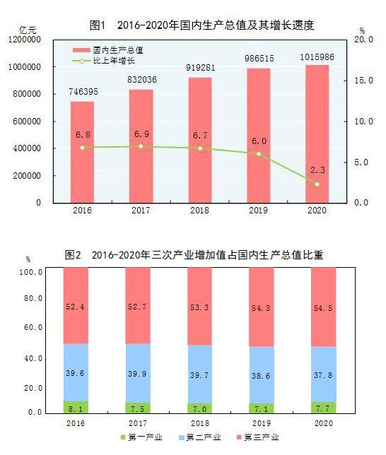 2020新乡人均GDP_新乡焦作城际铁路2020