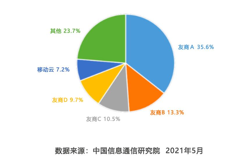 中国信息通信研究院:公有云市场移动云首进前五!