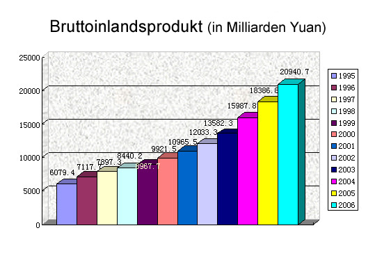 china statistik