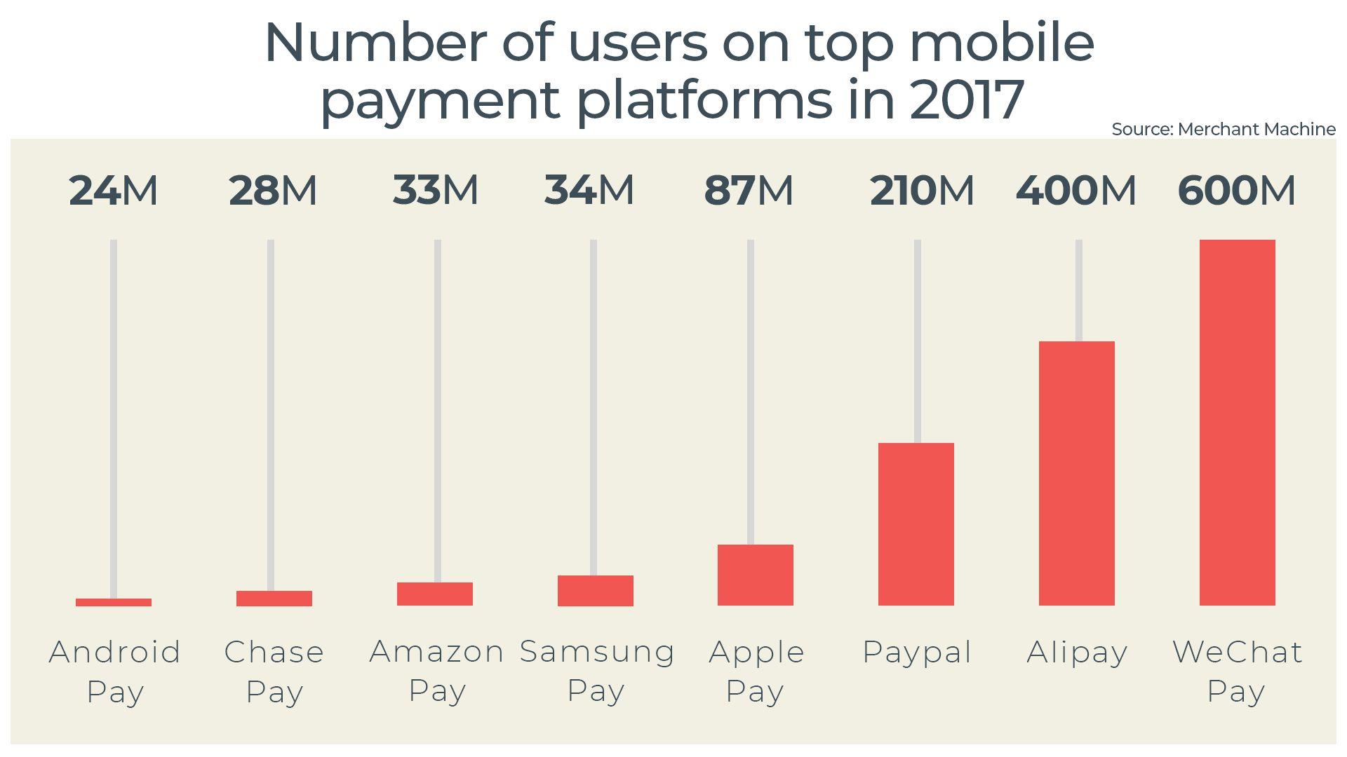 Восемь ведущих мировых мобильных платежных платформ