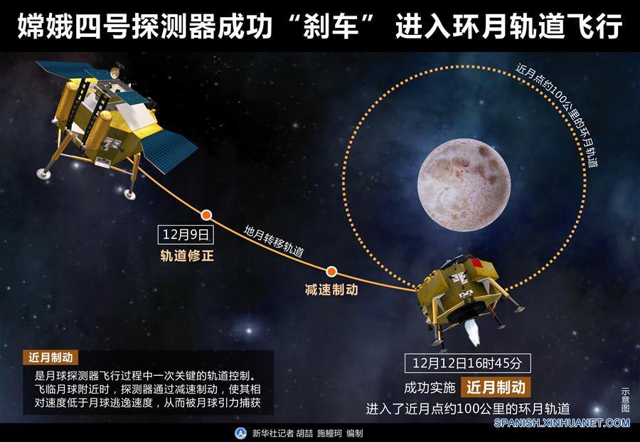"""(图表)[嫦娥四号探月]嫦娥四号探测器成功""""刹车"""" 进入环月轨道飞行"""