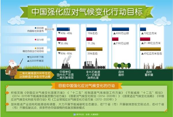 中国强化应对气候变化行动目标 [新华社]