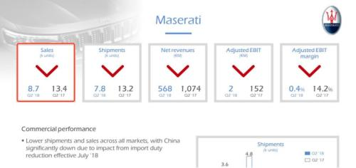 Maserati sees declines in both revenues and shipments globally. [Photo from FCA]