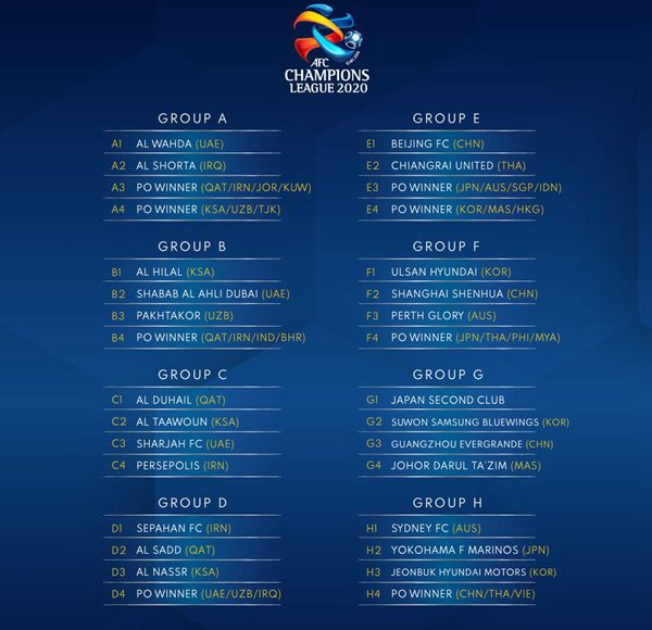 Champions League Asia: ACL2020 Draw Sets Stage For Spectacular Affair